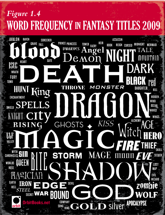Best Book Cover Fonts : The chart of fantasy art part title trends and fonts