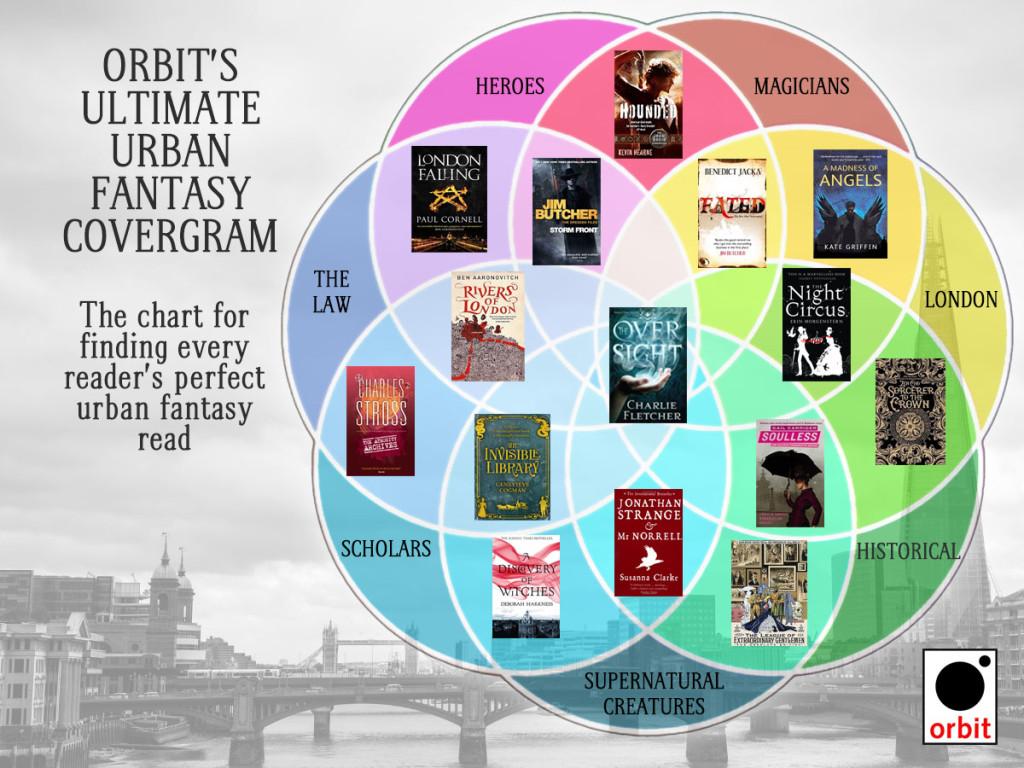 Urban Fantasy Covergram